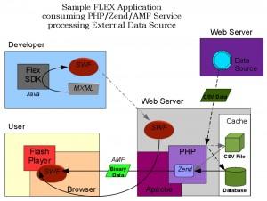 flex-app-structure